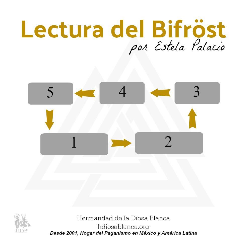 Lectura de Runas del Bifröst - Curso de Runas en México y en línea